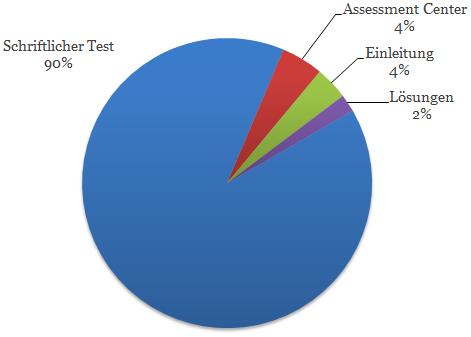 Der Einstellungstest / Eignungstest zur Ausbildung bie der Polizei Aufteilung