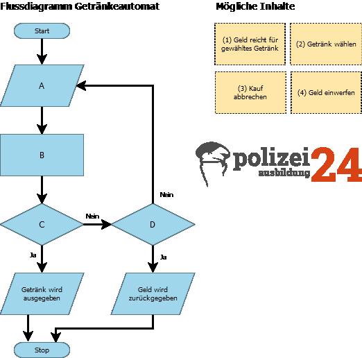Beispielausgabe Flussdiagramm